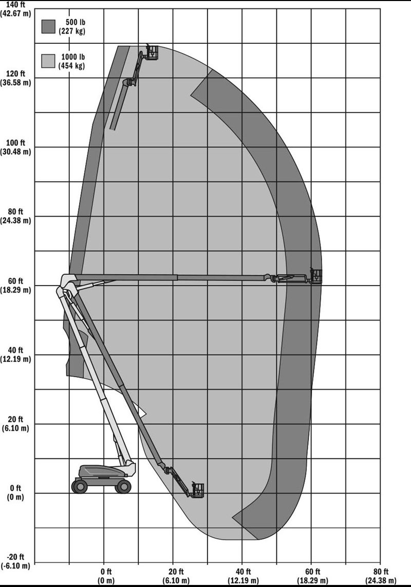 Jlg 120 Manlift Diagram Schematic Diagrams 450aj Wiring Articulated Manlifts On Rent Western India Sky Lifter